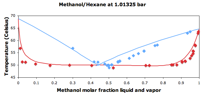 the cosmo rs compound database tutorials 2016 documentation : hexane methanol phase diagram - findchart.co