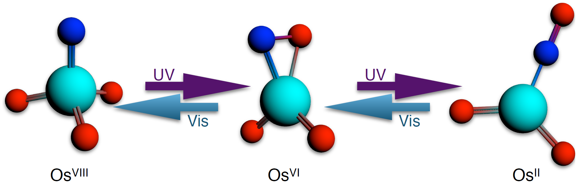 Reverisble 6e photo-oxidation and reduction