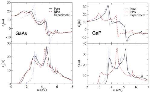 Accurate Optical Spectra semi-conductors