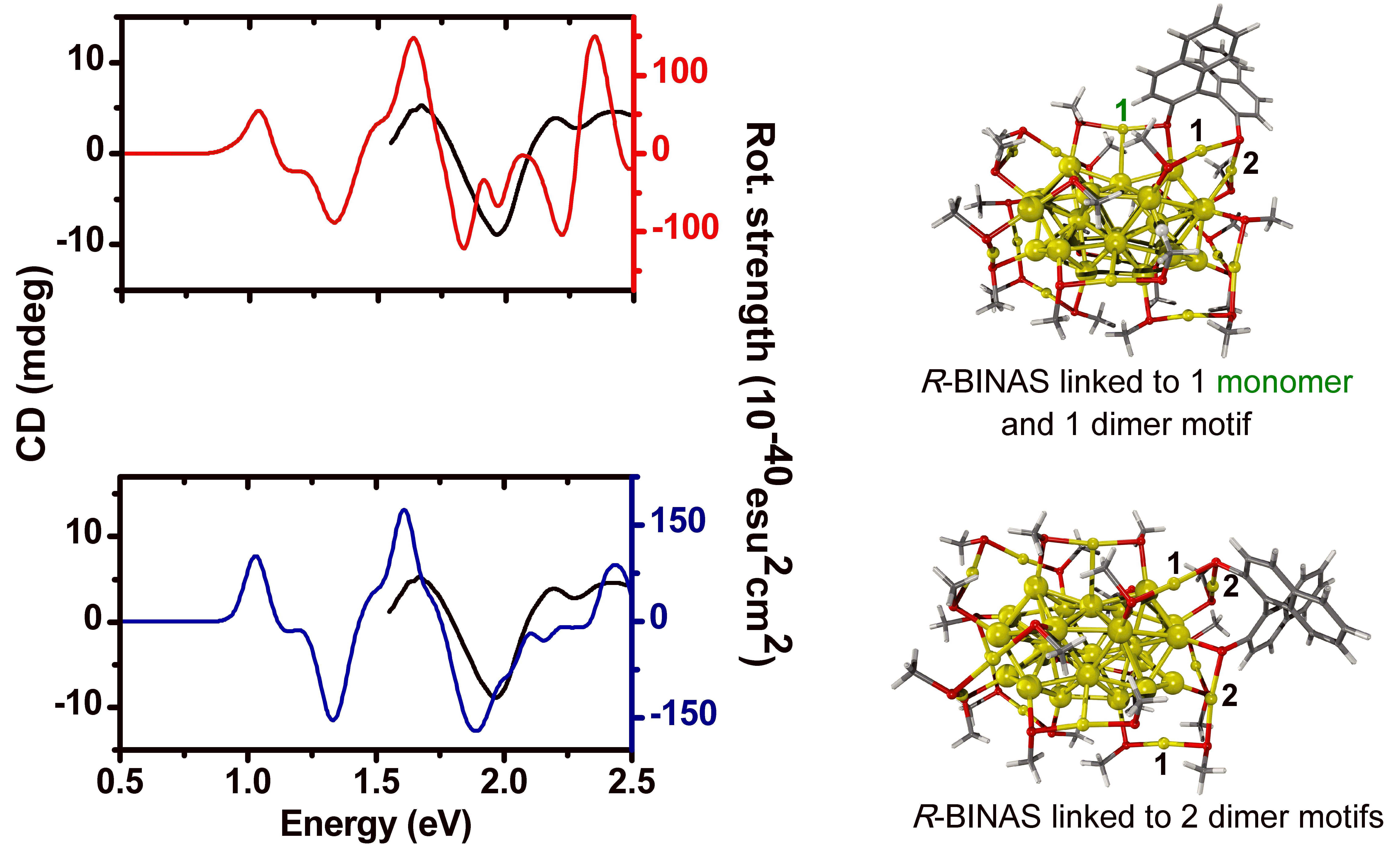CD spectrum of BINAS on thiolated gold nanoparticle