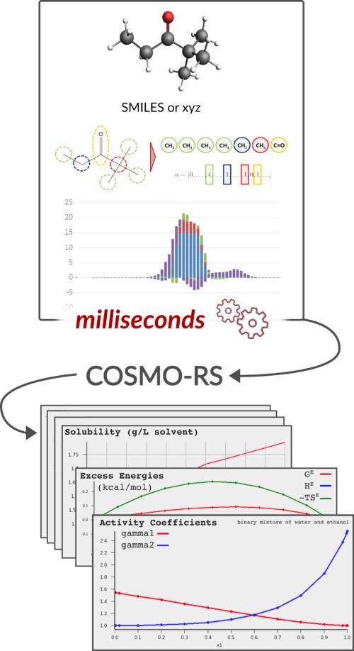 quick COSMO-RS sigma profiles