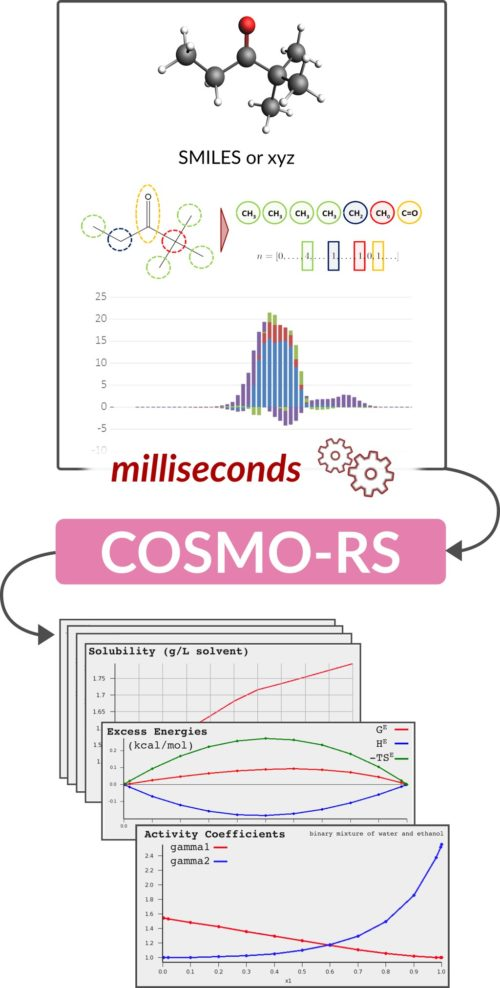 COSMO-RS fast calculations