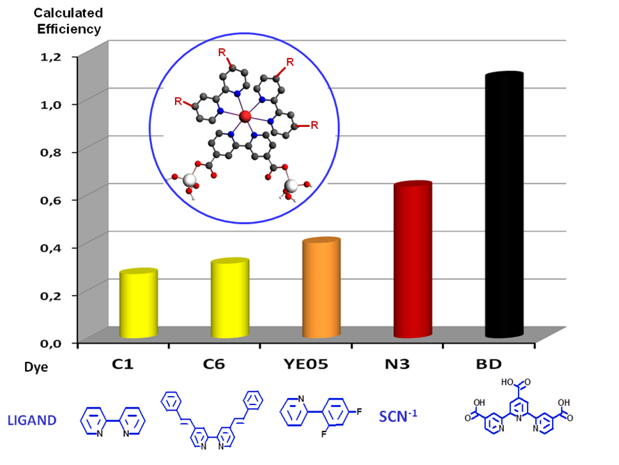 efficiency of Ru dyes for DSSC