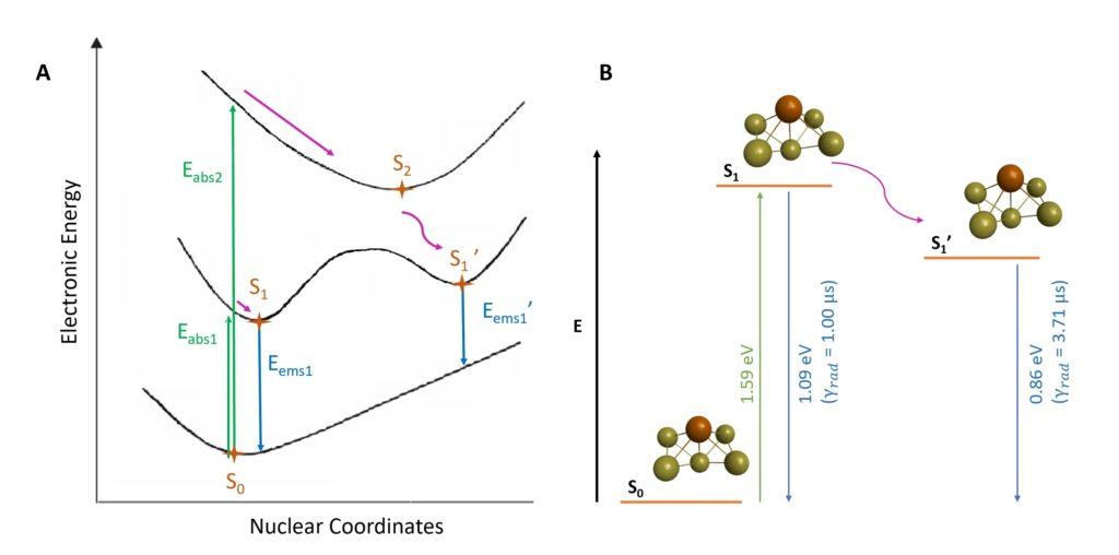 emission gold nanoparticle
