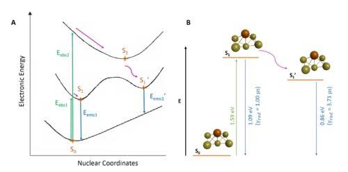 emission gold nanoparticles