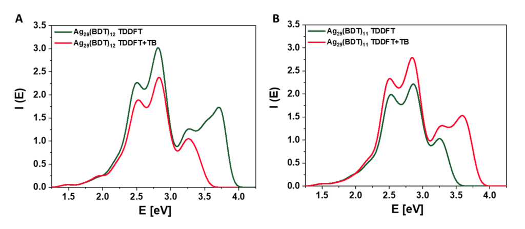 optical spectra silver nanoparticle with fast TDDFT+TB method
