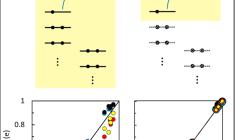 ModelIndependentChargeTransfer