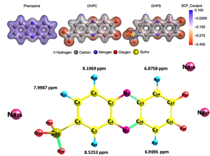 Biomimetic anolyte for aqueous redox flow batteries