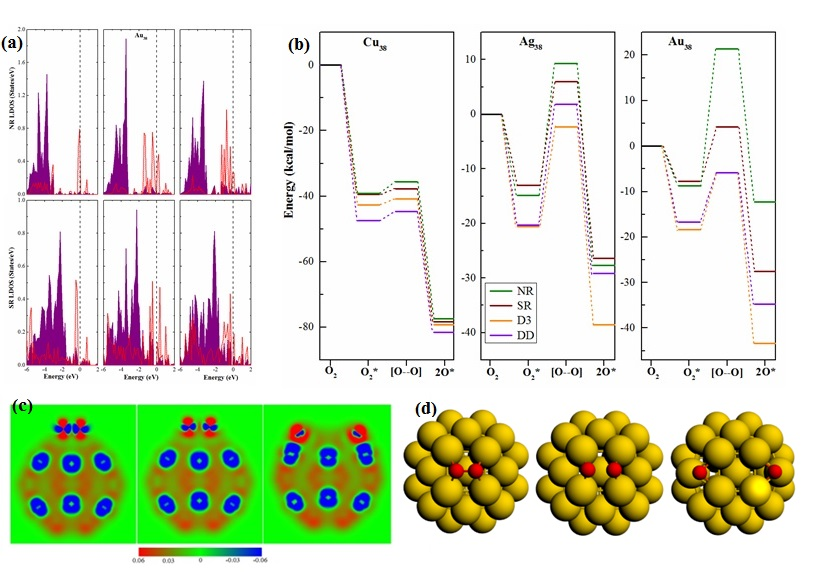 O2 Activation on metallic NPs: relativistic and dispersion effects