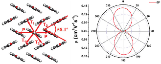 Anisotropic hole mobility in organic semi-conductor