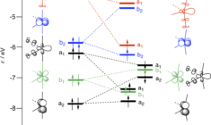 Orbitals CH activation by Fe