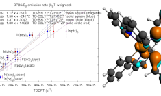 PhosphorescentRates_Ir_complexes