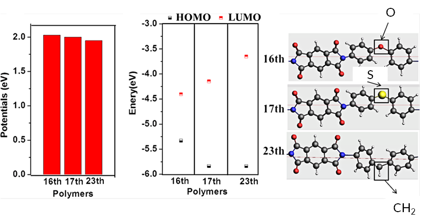 Screening polymers for batteries