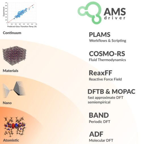 products in AMS