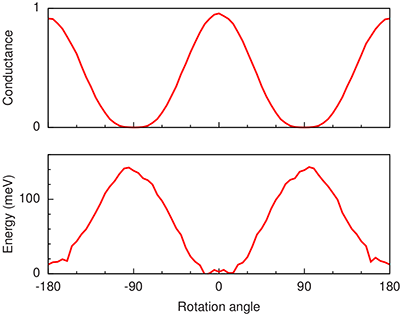 rotational-barrier-potential-of-all-electric-single-molecule-motor.png