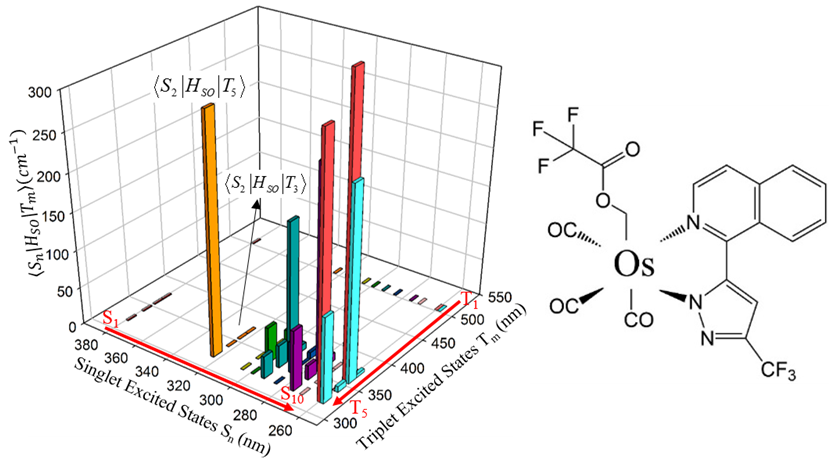 Spin-orbit coupling (SOC) constants between various low-lying singlet and triplet excited states of the Os(fipz)(tfa)(CO)3.