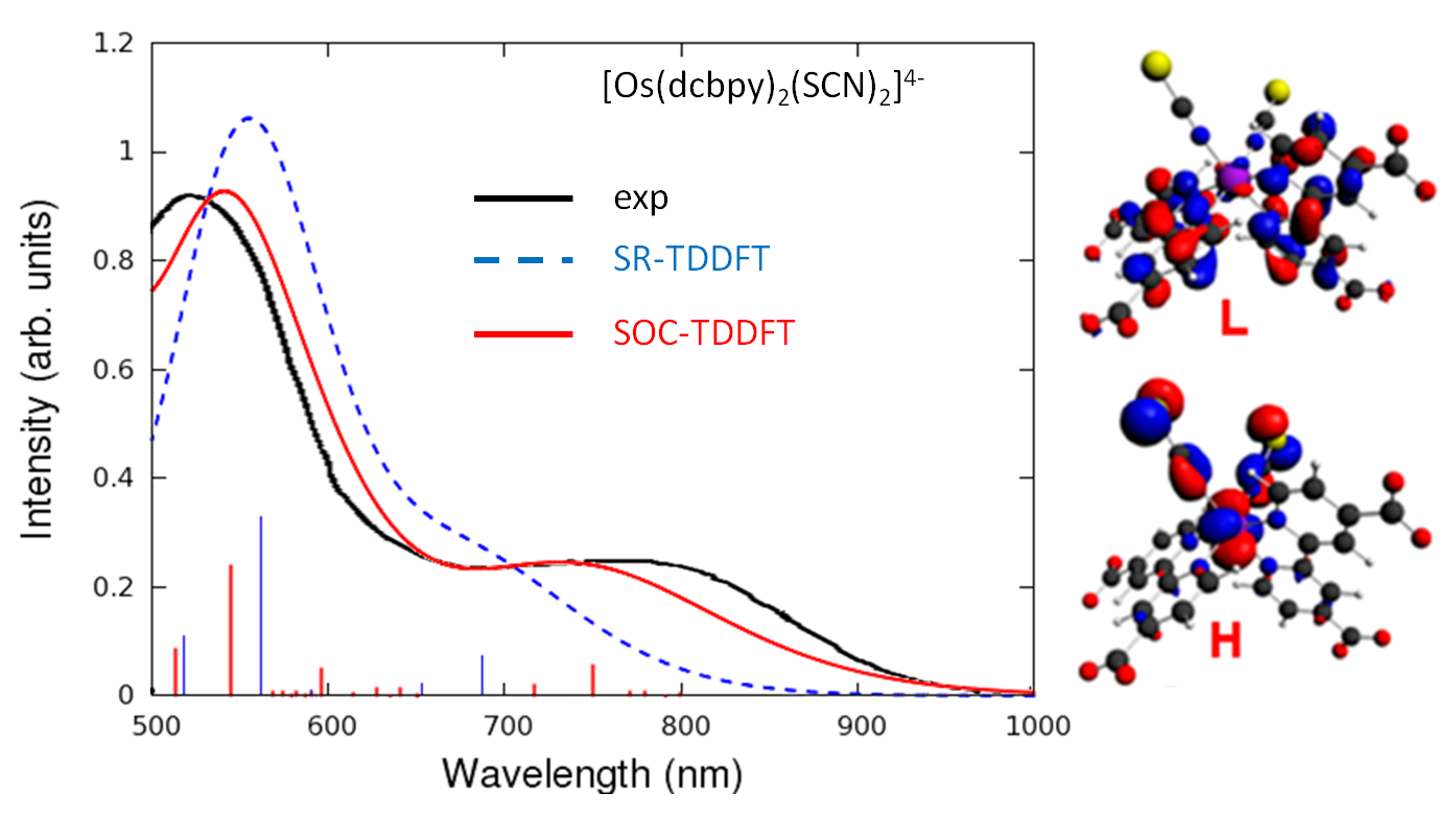 spin-orbit coupling affects UV/VIS Os dye