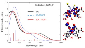 spin-orbit coupling increases DSSC efficiency