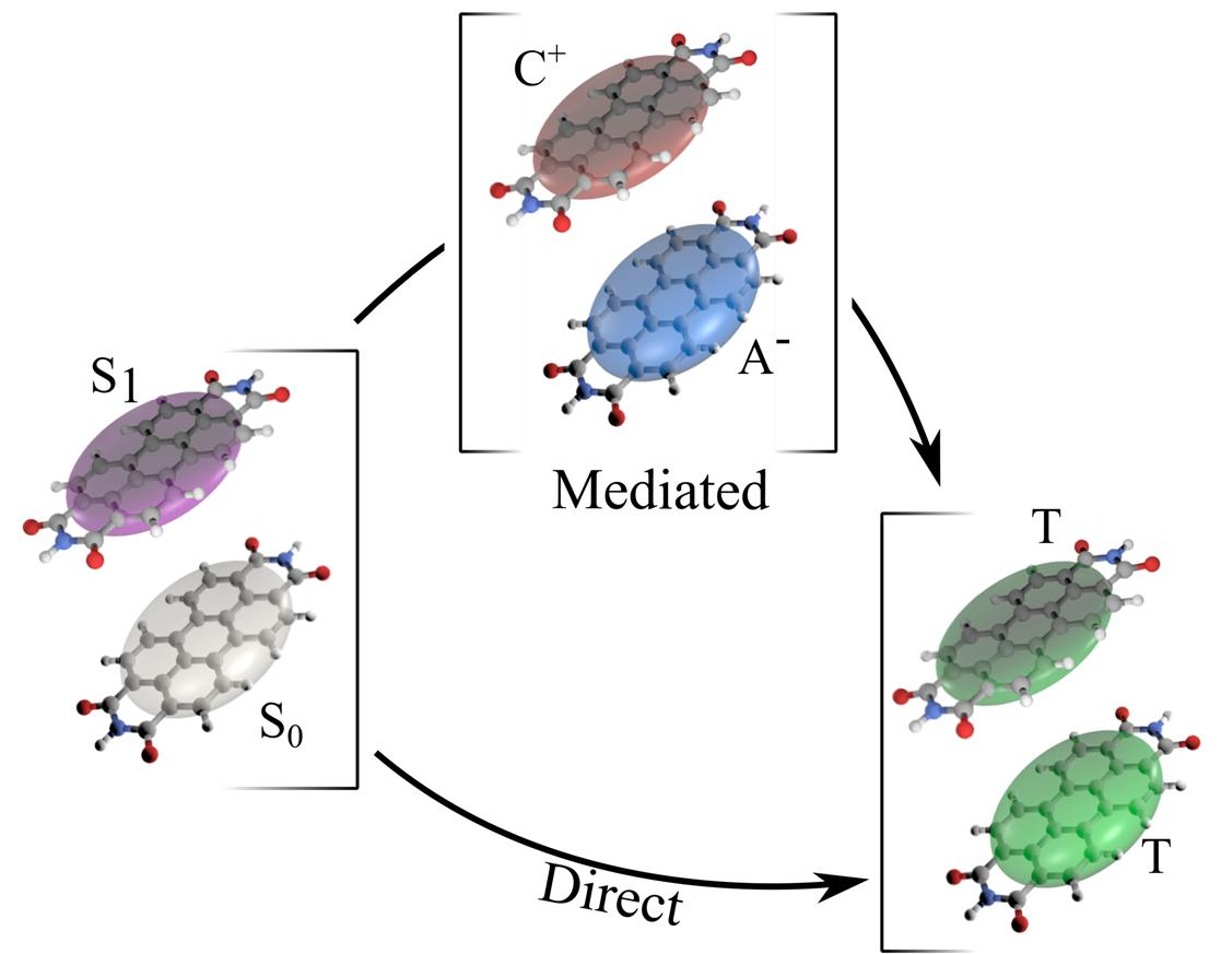 Singlet Fission dominated by direct 2e process