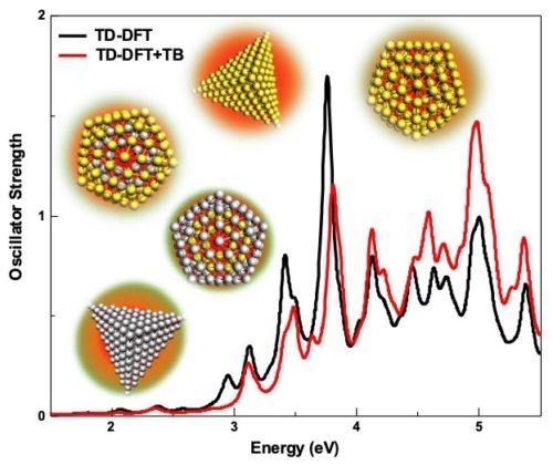 Plasmons Au & Ag nanoparticles