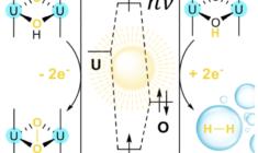 photochemical water splitting uranyl
