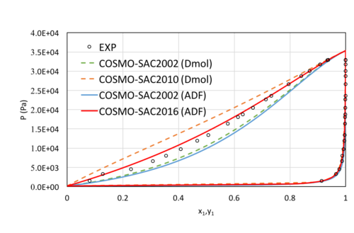 Improved VLE with COSMO-SAC in ADF: MeOH and NMP