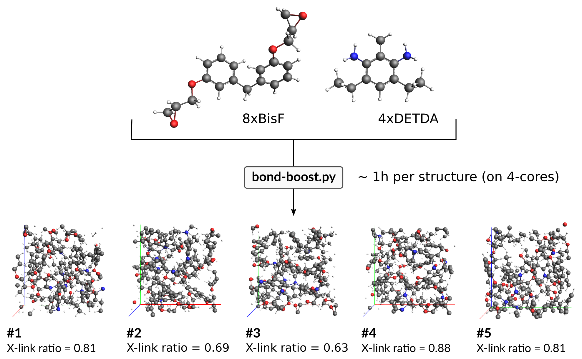 Bond boost epoxy crosslinking