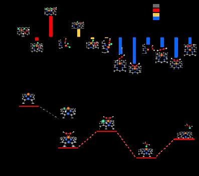 catalysis pvc band
