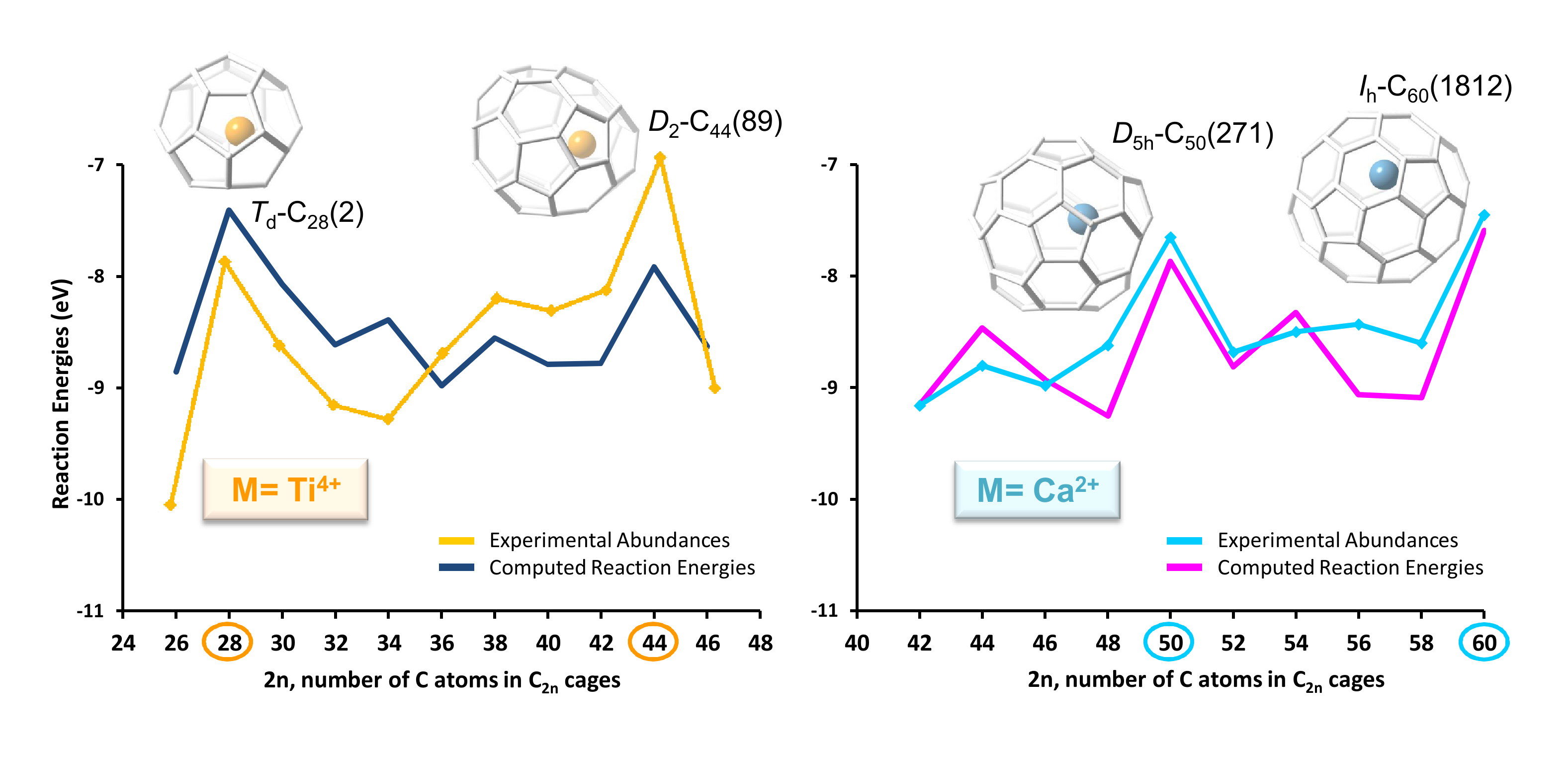 growth of endohedral metallofullerenes