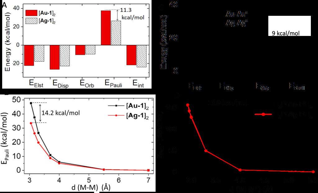 EDA metallophilicity