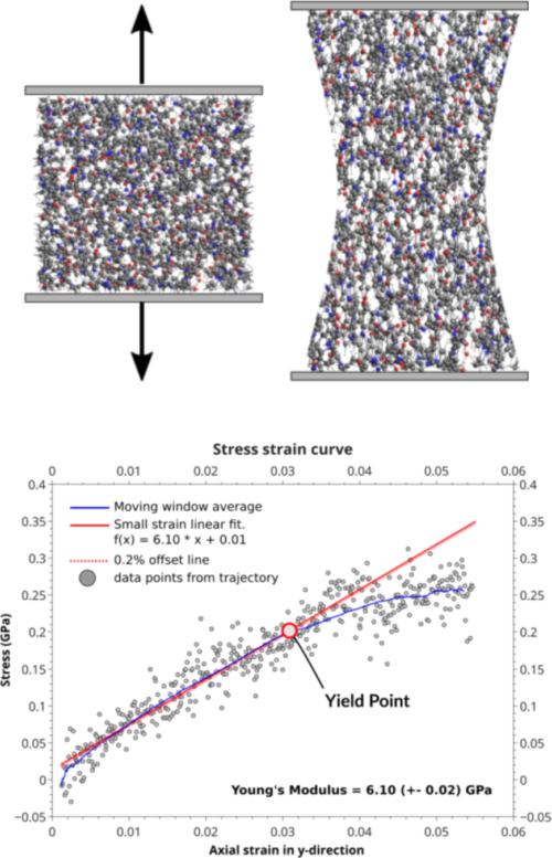 polymer stress-strain with ReaxFF