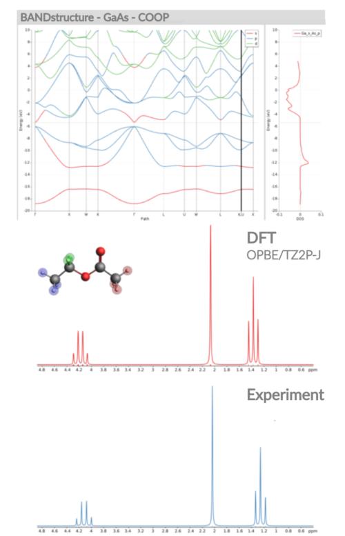 Crystal Orbital Overlap Population, NMR with couplings